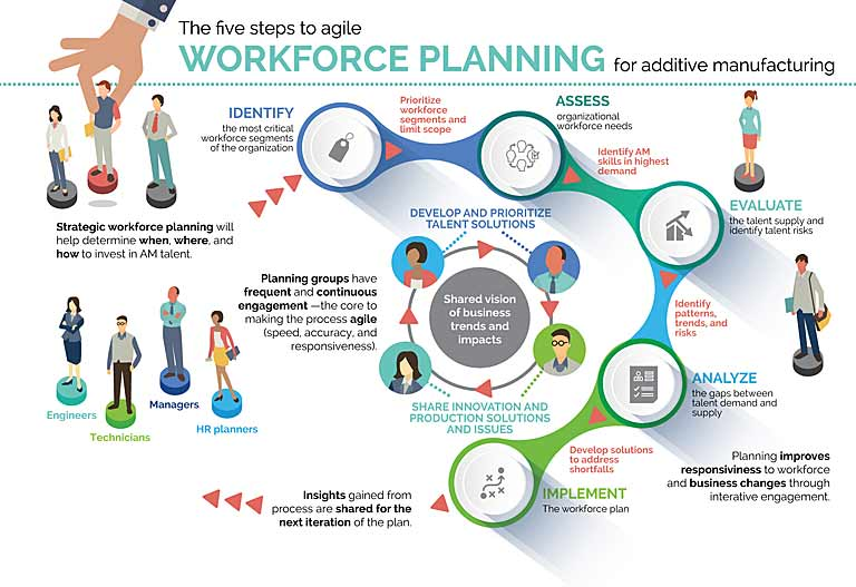 Engineering workforce planning