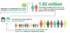 Skills Shortages in Engineering